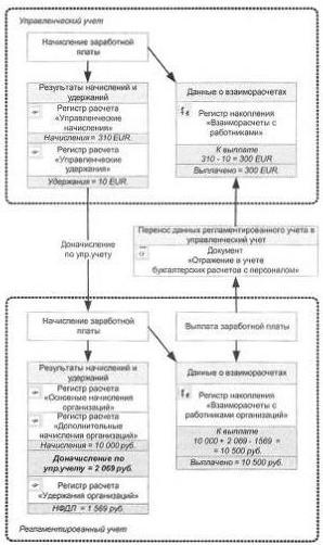 Учет результатов управленческого учета в регламентированном учете