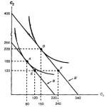 Применение: постоянный доход и гипотезы жизненного цикла