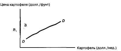 Кривая спроса для товара Гиффена