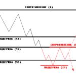 Планирование работы на Forex. Секреты торгового плана