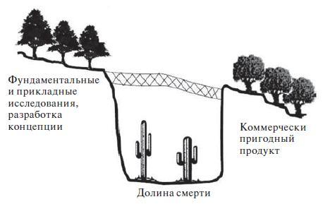 «Долина смерти»