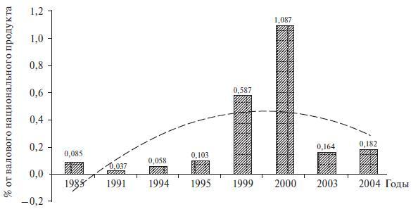 Доля инвестиций венчурного капитала в экономику США