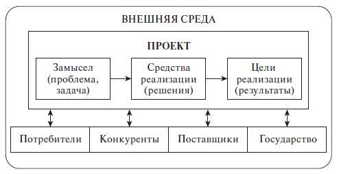 Инновационный проект как система