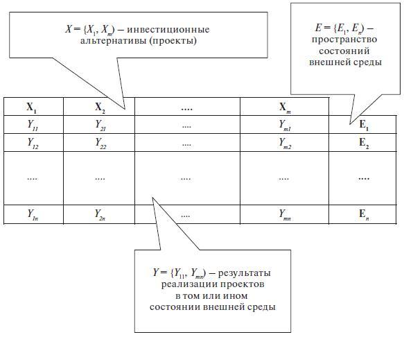 Общая модель принятия инвестиционных решений