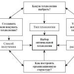 Влияние инновационных технологий на конкурентоспособность предприятия