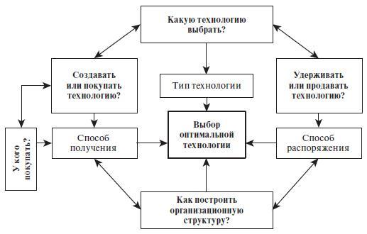Проблемы, связанные с выбором технологий и управлением ими