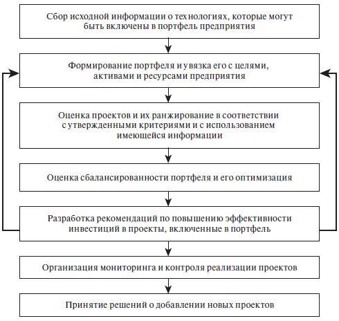 Процедура управления портфелем технологических проектов в организации