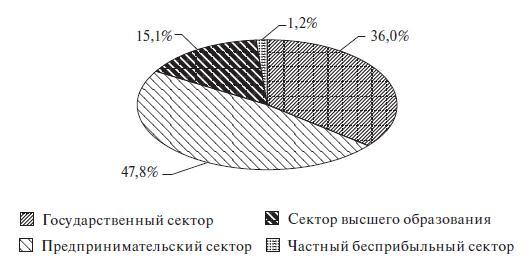 Распределение научно-исследовательских организаций в России по секторам деятельности
