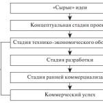 Понятие и стадии реализации венчурного проекта