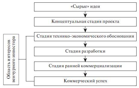 Стадии инновационного проекта