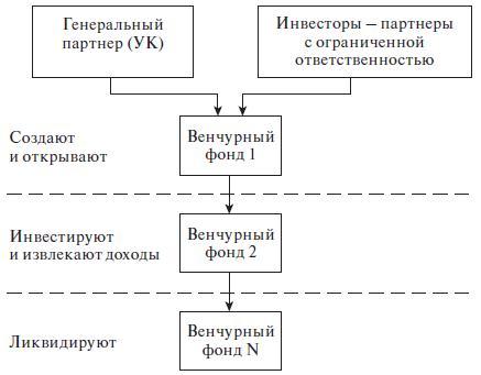 Стадии формирования венчурных фондов