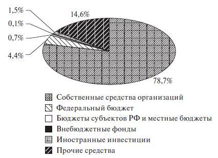 Структура источников финансирования инновационной деятельности российских компаний