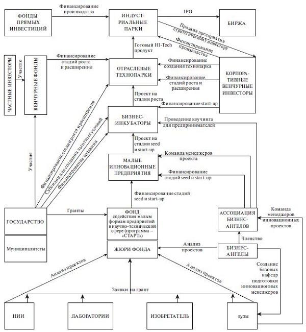 Структура регионального инновационного кластера
