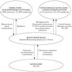 Структура венчурного фонда