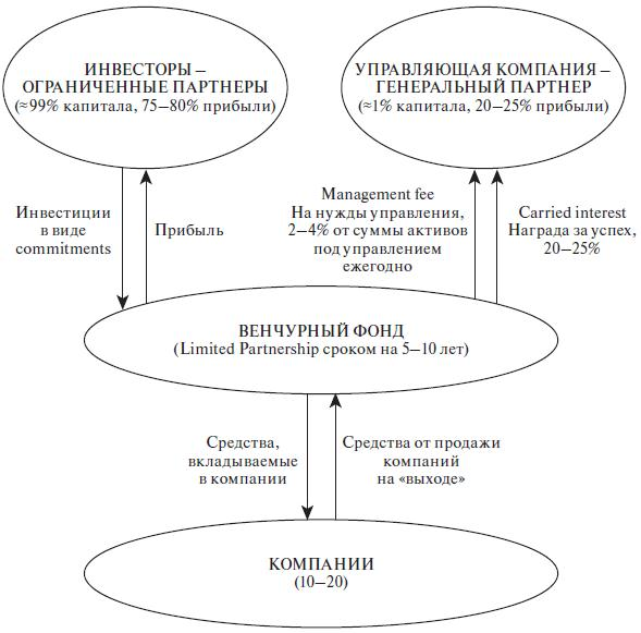 Схема организации венчурного фонда