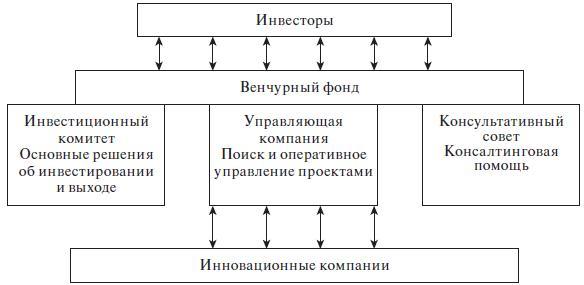 1 схема работы венчурного