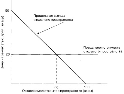 Неэффективность создания зон открытого пространства