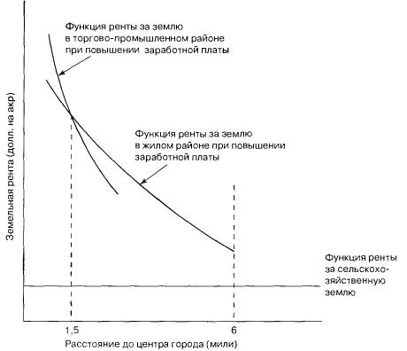 Общеравновесные последствия установления границы городского хозяйства