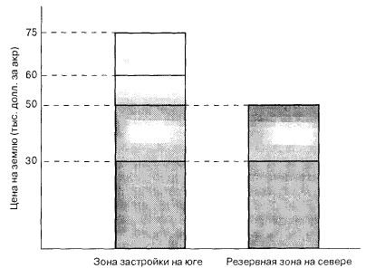 Рыночные последствия изменение политики зонирования и механизма передачи прав на застройку
