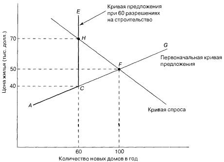 Рыночные последствия разрешений на строительство