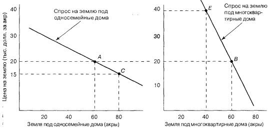 Зонирование путем установления минимально допустимой площади участков и цена на землю