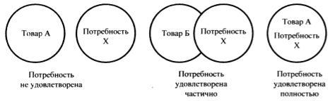 Три степени удовлетворения потребности