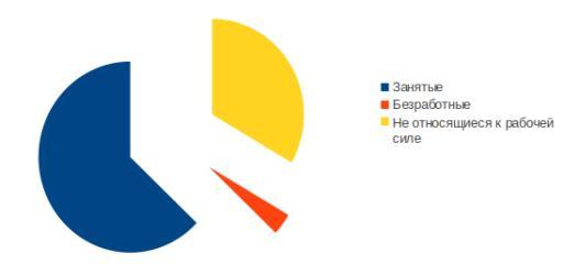 Рис. РАЗЛИЧНЫЕ КАТЕГОРИИ НАСЕЛЕНИЯ США В 1995 г. Бюро статистики труда разделяет взрослое население (198,6 млн) на три категории: занятые (124,9 млн), безработные (7,4 млн) и не относящиеся к рабочей силе (66,3 млн). Источник: Bureau of Labour Statistics.