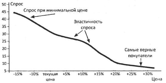 Кривая спроса, построенная с использованием метода Габора-Грейнджера