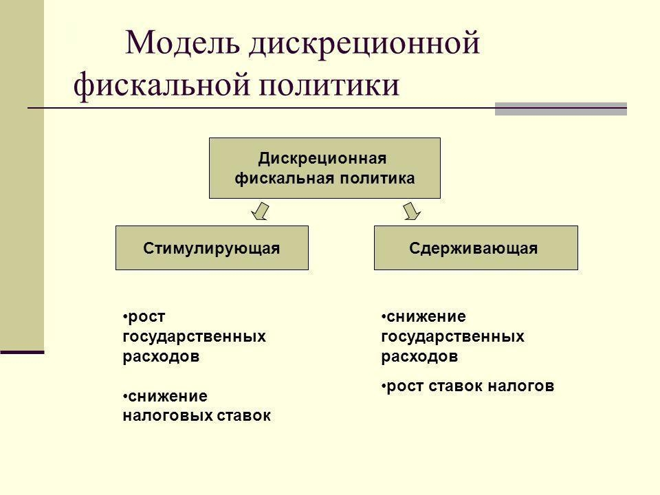 Решение задач фискальная политика решение задач в томске